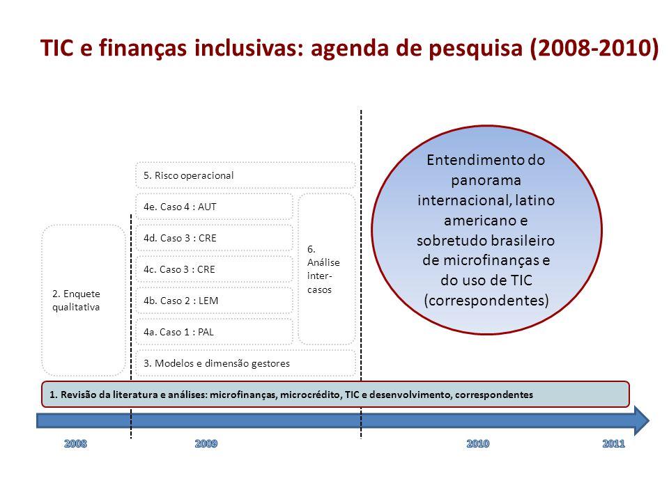 Revisão da literatura e análises: microfinanças, microcrédito, TIC e desenvolvimento, correspondentes 2.