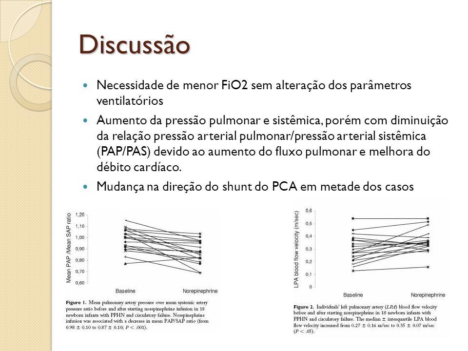 Discussão Necessidade de menor FiO2 sem alteração dos parâmetros ventilatórios Aumento da pressão pulmonar e sistêmica, porém com diminuição da relaçã