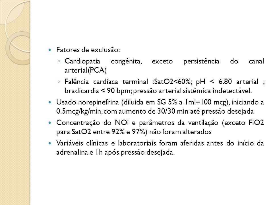 Variáveis de interesse: ◦ FC; ◦ PAM; ◦ saturação de oxigênio pós e pré-ductal; ◦ O2 requerido; ◦ pressão média de vias aéreas; valores gasométricos sanguíneos; ◦ concentração plasmática de lactato; ◦ fluxo sanguíneo na artéria pulmonar esquerda; ◦ fração de ejeção de VE; ◦ fluxo sistólico e diastólico máximo no canal arterial Seguimento foi avaliado com necessidade de ECMO e sobrevida até a alta da UTIN.