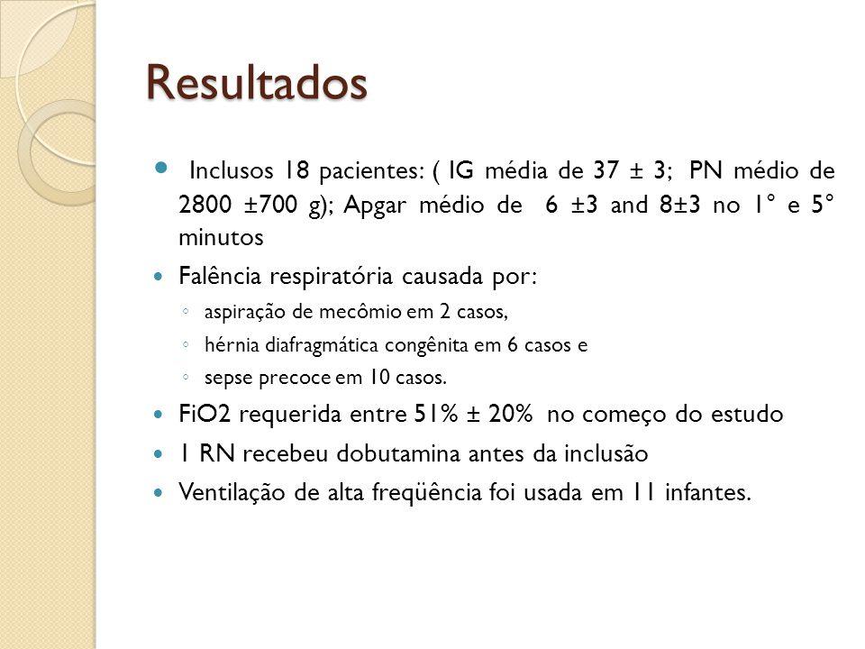 Resultados Inclusos 18 pacientes: ( IG média de 37 ± 3; PN médio de 2800 ±700 g); Apgar médio de 6 ±3 and 8±3 no 1° e 5° minutos Falência respiratória