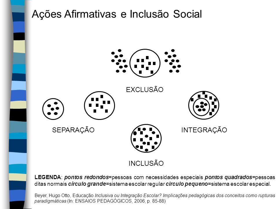 EXCLUSÃO SEPARAÇÃOINTEGRAÇÃO INCLUSÃO Ações Afirmativas e Inclusão Social LEGENDA: pontos redondos=pessoas com necessidades especiais pontos quadrados