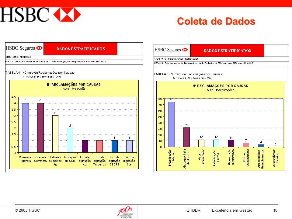 © 2003 HSBCQHBBRExcelência em Gestão 18 Coleta de Dados