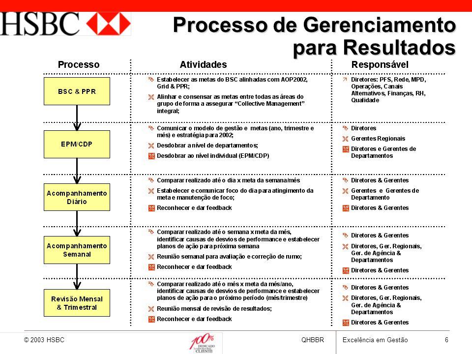 © 2003 HSBCQHBBRExcelência em Gestão 7 BSC & Metodologias de Gestão Perspectivas Metodologias Financeira MFV Cliente & Mercado CRM Processo & Qualidade Gerenciamento de Processos Aprendizado & Crescimento Treinamento & Reconhecimento