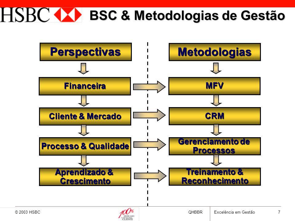 © 2003 HSBCQHBBRExcelência em Gestão 7 BSC & Metodologias de Gestão Perspectivas Metodologias Financeira MFV Cliente & Mercado CRM Processo & Qualidad