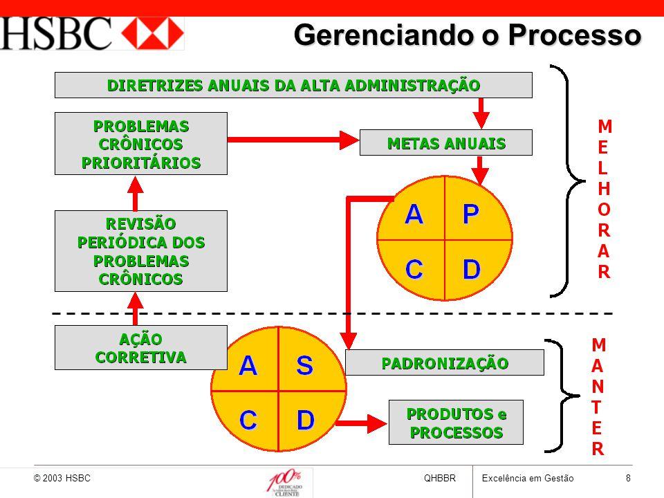 © 2003 HSBCQHBBRExcelência em Gestão 8 Gerenciando o Processo