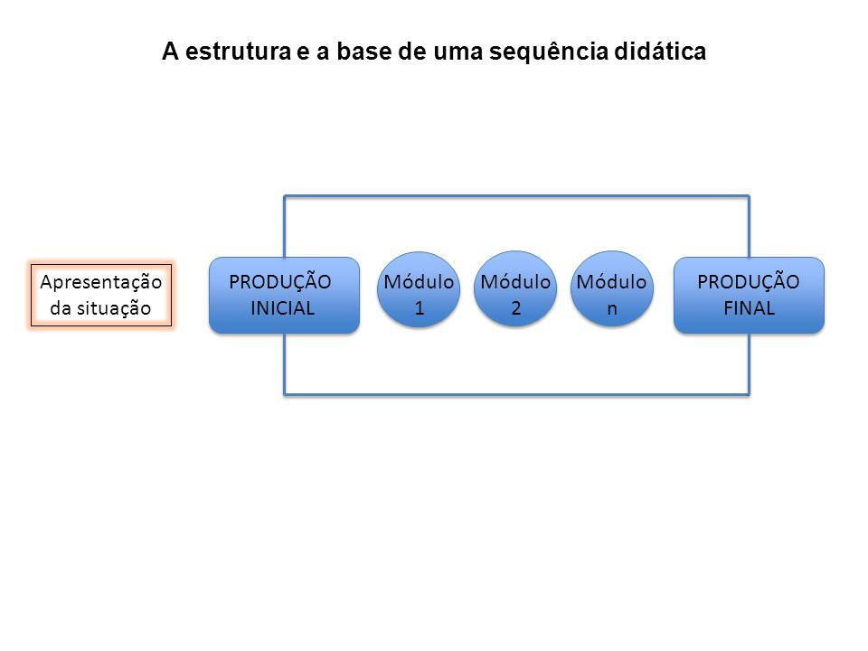 A estrutura e a base de uma sequência didática Apresentação da situação PRODUÇÃO INICIAL Módulo 1 Módulo 2 Módulo n PRODUÇÃO FINAL