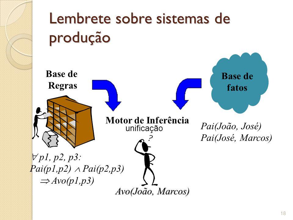 Lembrete sobre sistemas de produção 18 Base de Regras  p1, p2, p3: Pai(p1,p2)  Pai(p2,p3)  Avo(p1,p3) Base de fatos Pai(João, José) Pai(José, Marcos) Motor de Inferência Avo(João, Marcos) unificação