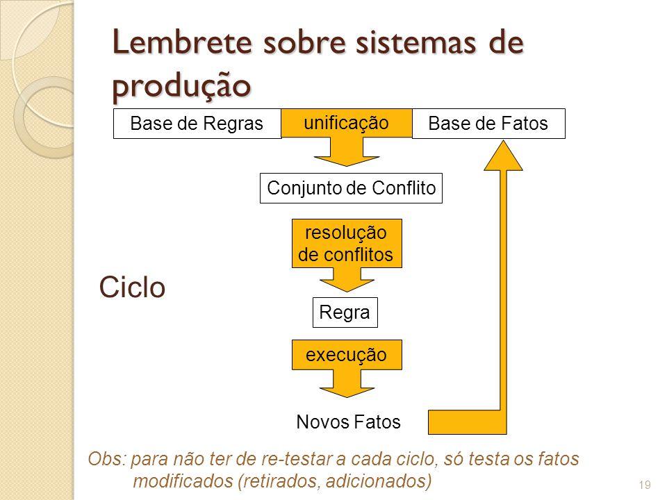 Lembrete sobre sistemas de produção 19 Base de FatosBase de Regras unificação Conjunto de Conflito resolução de conflitos Regra Novos Fatos execução Ciclo Obs: para não ter de re-testar a cada ciclo, só testa os fatos modificados (retirados, adicionados)