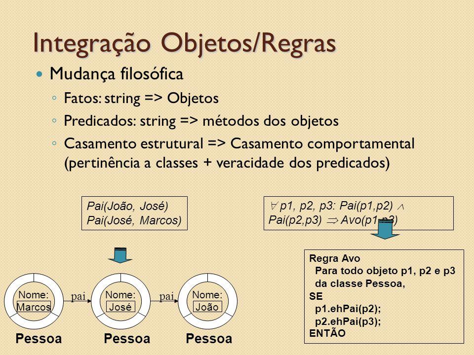 Integração Objetos/Regras Mudança filosófica ◦ Fatos: string => Objetos ◦ Predicados: string => métodos dos objetos ◦ Casamento estrutural => Casamento comportamental (pertinência a classes + veracidade dos predicados) Nome: Marcos Nome: José Nome: João pai Pessoa Pai(João, José) Pai(José, Marcos)  p1, p2, p3: Pai(p1,p2)  Pai(p2,p3)  Avo(p1,p3) Regra Avo Para todo objeto p1, p2 e p3 da classe Pessoa, SE p1.ehPai(p2); p2.ehPai(p3); ENTÃO