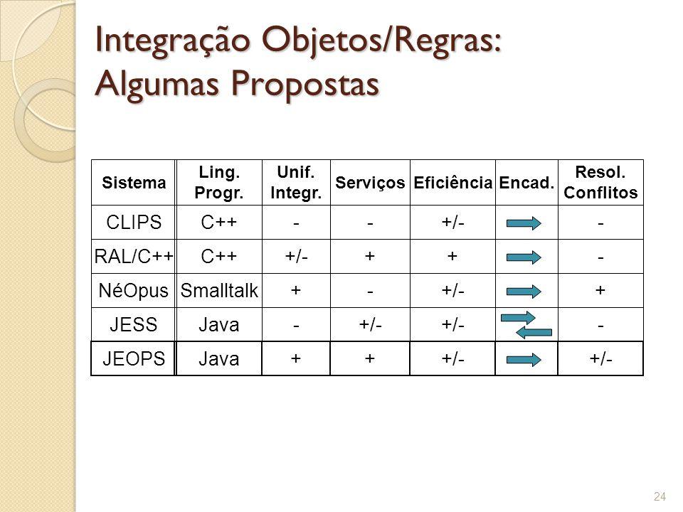 Integração Objetos/Regras: Algumas Propostas 24 CLIPS RAL/C++ NéOpus JESS JEOPS Sistema Ling.