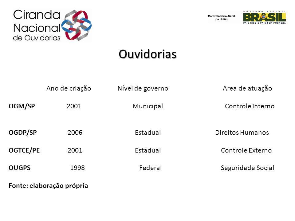 Ouvidorias Ano de criação Nível de governo Área de atuação OGM/SP 2001 Municipal Controle Interno OGDP/SP 2006 EstadualDireitos Humanos OGTCE/PE2001 E