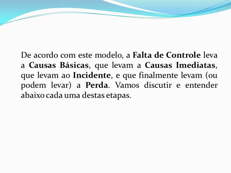 De acordo com este modelo, a Falta de Controle leva a Causas Básicas, que levam a Causas Imediatas, que levam ao Incidente, e que finalmente levam (ou