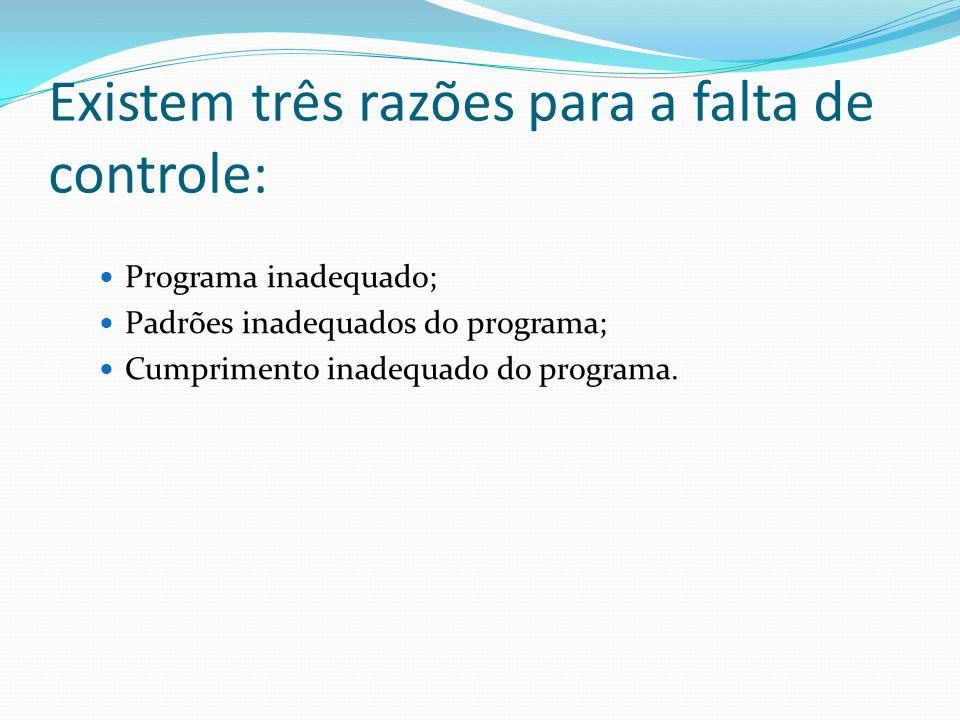 Existem três razões para a falta de controle: Programa inadequado; Padrões inadequados do programa; Cumprimento inadequado do programa.