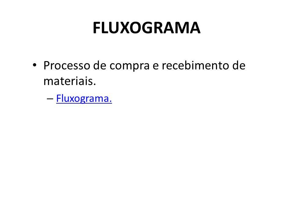 FLUXOGRAMA Processo de compra e recebimento de materiais. – Fluxograma. Fluxograma.