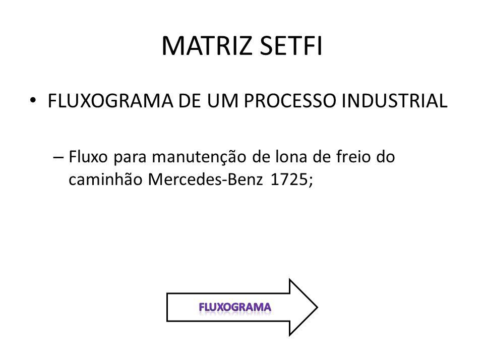 MATRIZ SETFI FLUXOGRAMA DE UM PROCESSO INDUSTRIAL – Fluxo para manutenção de lona de freio do caminhão Mercedes-Benz 1725;