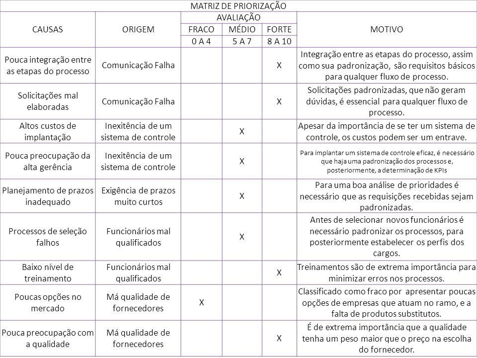 MATRIZ DE PRIORIZAÇÃO CAUSASORIGEM AVALIAÇÃO MOTIVO FRACOMÉDIOFORTE 0 A 45 A 78 A 10 Pouca integração entre as etapas do processo Comunicação Falha X