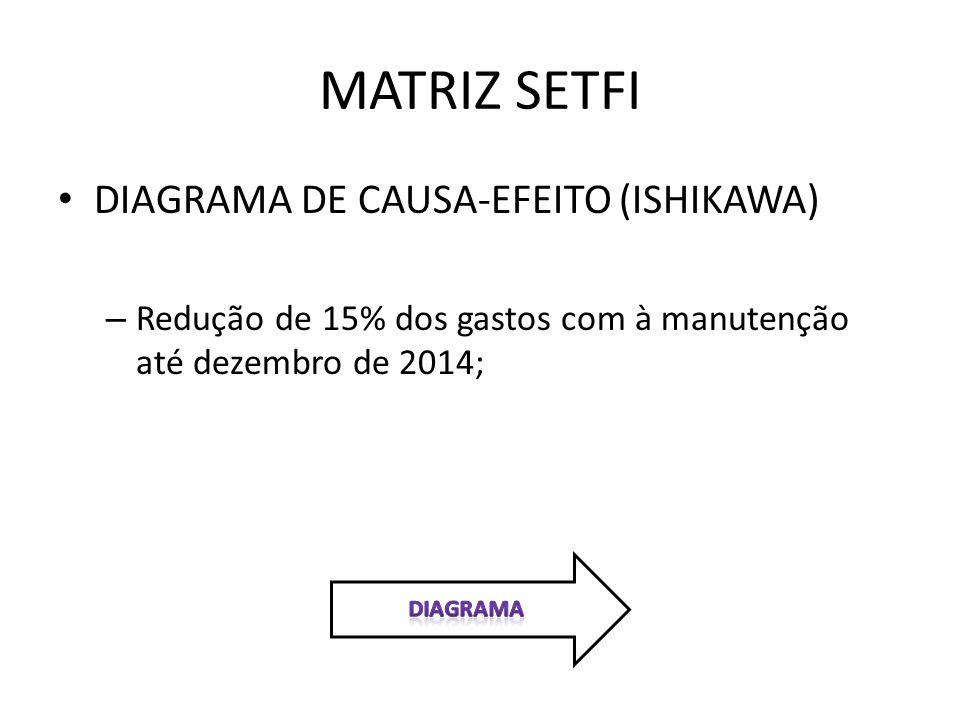 DIAGRAMA DE CAUSA-EFEITO (ISHIKAWA) – Redução de 15% dos gastos com à manutenção até dezembro de 2014;