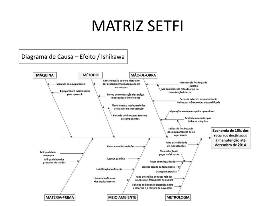 MATRIZ SETFI
