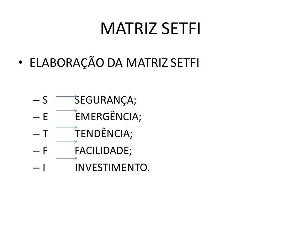 MATRIZ SETFI ELABORAÇÃO DA MATRIZ SETFI – S SEGURANÇA; – E EMERGÊNCIA; – T TENDÊNCIA; – F FACILIDADE; – I INVESTIMENTO.