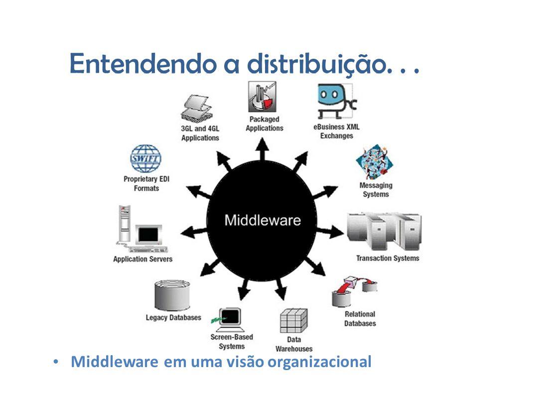 Entendendoadistribuição... Middleware em uma visão organizacional