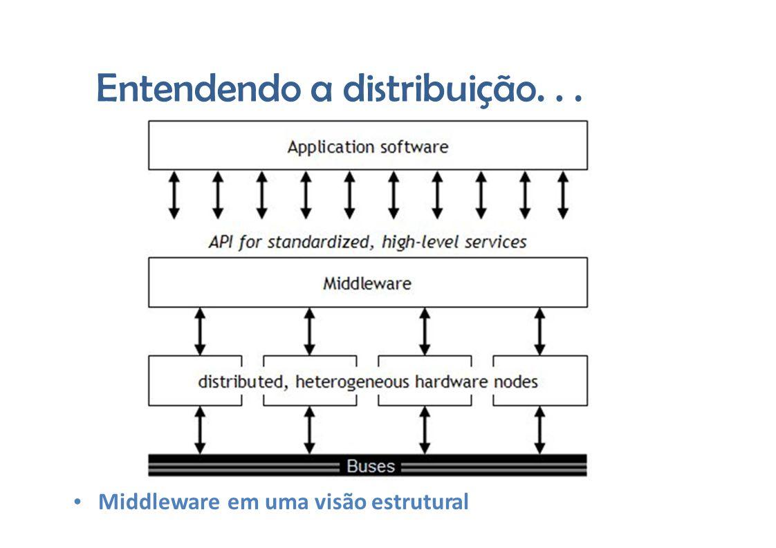 Entendendoadistribuição... Middleware em uma visão estrutural