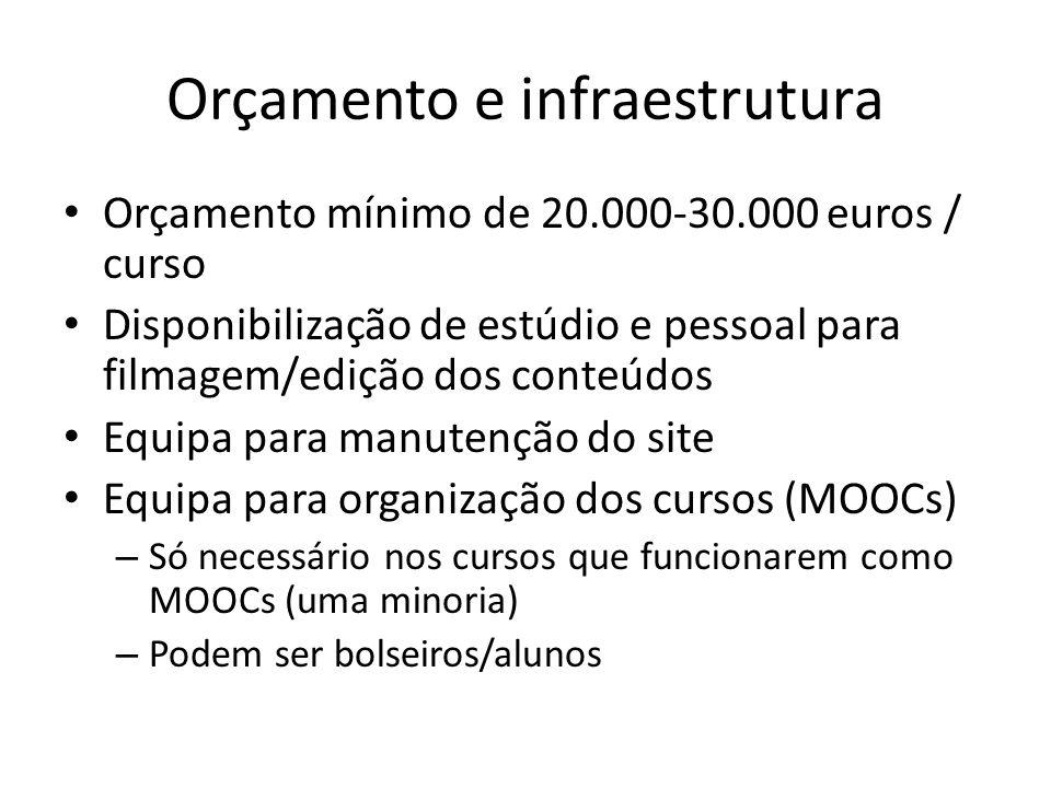 Orçamento e infraestrutura Orçamento mínimo de 20.000-30.000 euros / curso Disponibilização de estúdio e pessoal para filmagem/edição dos conteúdos Equipa para manutenção do site Equipa para organização dos cursos (MOOCs) – Só necessário nos cursos que funcionarem como MOOCs (uma minoria) – Podem ser bolseiros/alunos