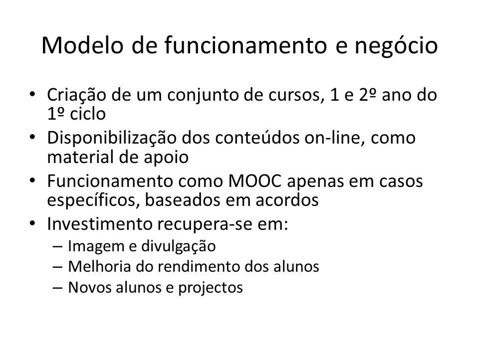 Modelo de funcionamento e negócio Criação de um conjunto de cursos, 1 e 2º ano do 1º ciclo Disponibilização dos conteúdos on-line, como material de ap