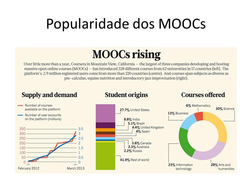 Popularidade dos MOOCs