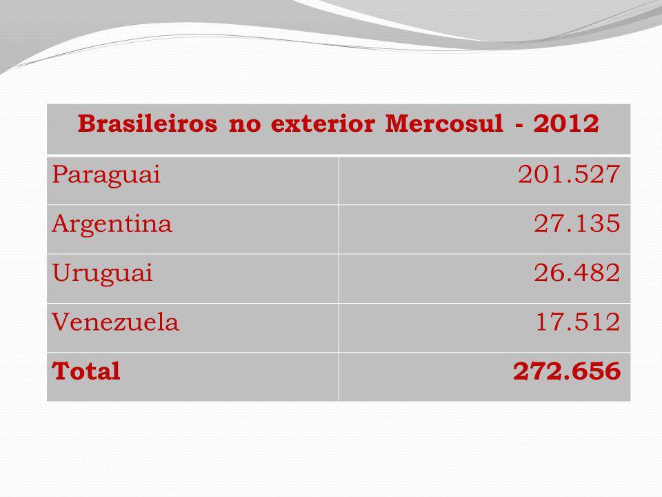 Brasileiros no exterior Mercosul - 2012 Paraguai201.527 Argentina27.135 Uruguai26.482 Venezuela17.512 Total272.656