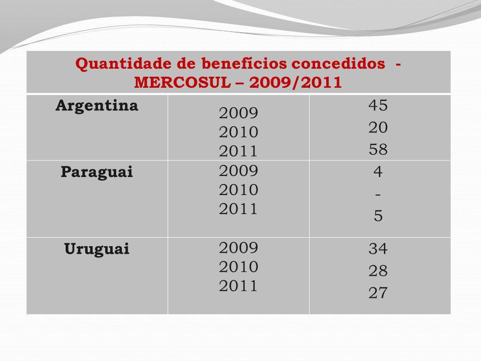 Quantidade de benefícios concedidos - MERCOSUL – 2009/2011 Argentina 2009 2010 2011 45 20 58 Paraguai 2009 2010 2011 4-54-5 Uruguai 2009 2010 2011 34