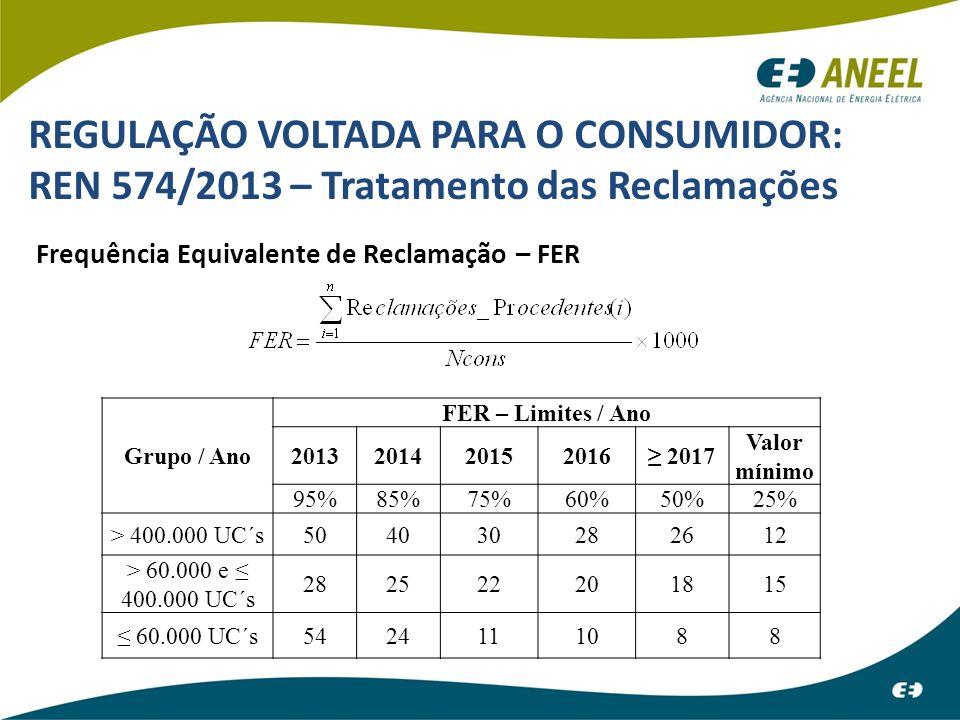 REGULAÇÃO VOLTADA PARA O CONSUMIDOR: REN 574/2013 – Tratamento das Reclamações Frequência Equivalente de Reclamação – FER Grupo / Ano FER – Limites /