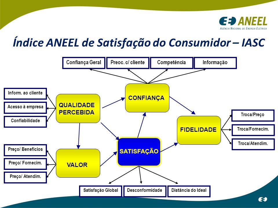 Índice ANEEL de Satisfação do Consumidor – IASC Confiança GeralPreoc. c/ clienteCompetênciaInformação CONFIANÇA Acesso à empresa Inform. ao cliente Co