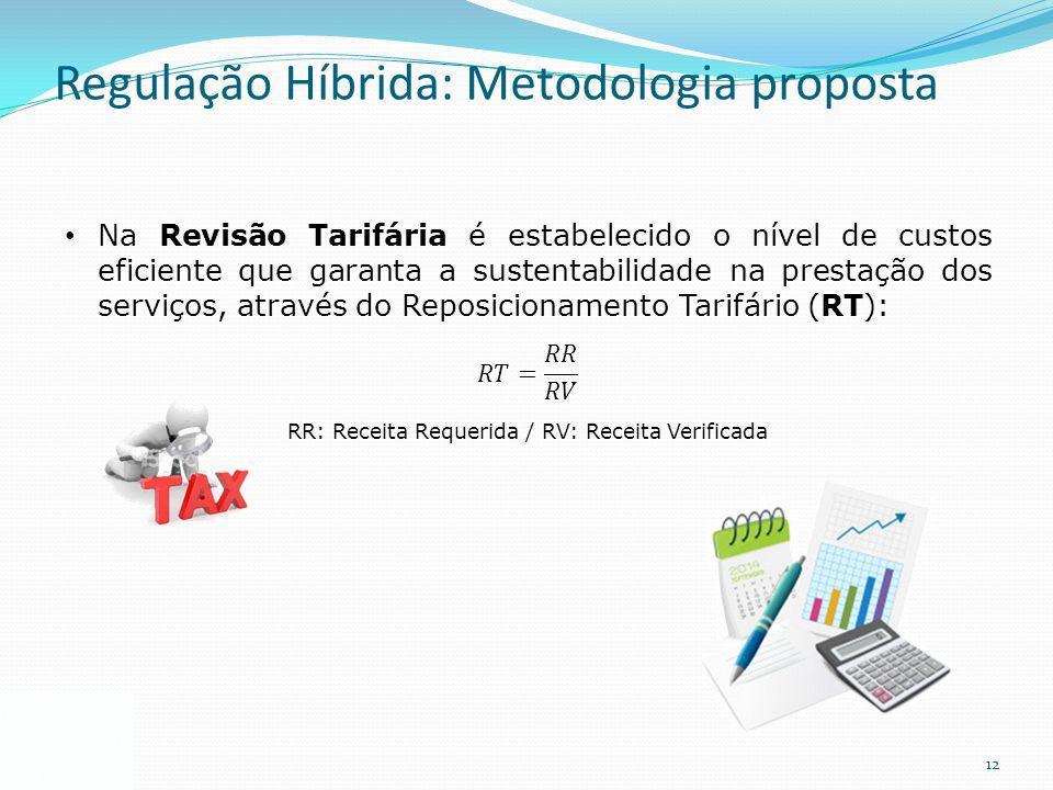 12 Regulação Híbrida: Metodologia proposta
