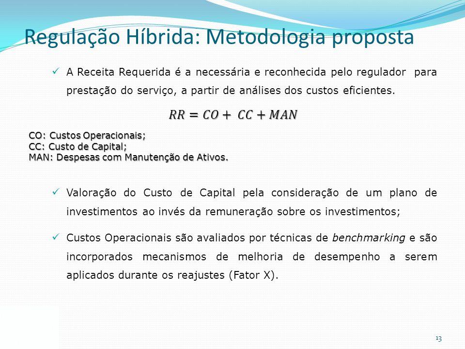 13 Regulação Híbrida: Metodologia proposta
