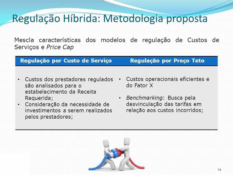 14 Regulação Híbrida: Metodologia proposta Mescla características dos modelos de regulação de Custos de Serviços e Price Cap Regulação por Custo de Se