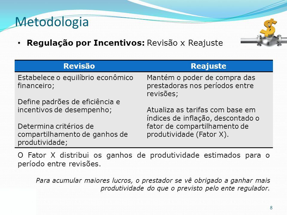 8 Metodologia Regulação por Incentivos: Revisão x Reajuste O Fator X distribui os ganhos de produtividade estimados para o período entre revisões. Par