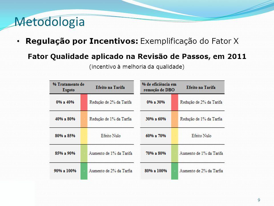 9 Regulação por Incentivos: Exemplificação do Fator X Metodologia Fator Qualidade aplicado na Revisão de Passos, em 2011 (incentivo à melhoria da qual