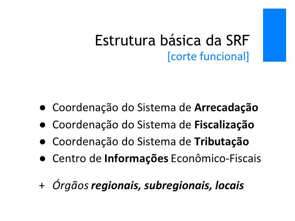 Estrutura básica da SRF [corte funcional] ●Coordenação do Sistema de Arrecadação ●Coordenação do Sistema de Fiscalização ●Coordenação do Sistema de Tributação ●Centro de Informações Econômico-Fiscais +Órgãos regionais, subregionais, locais