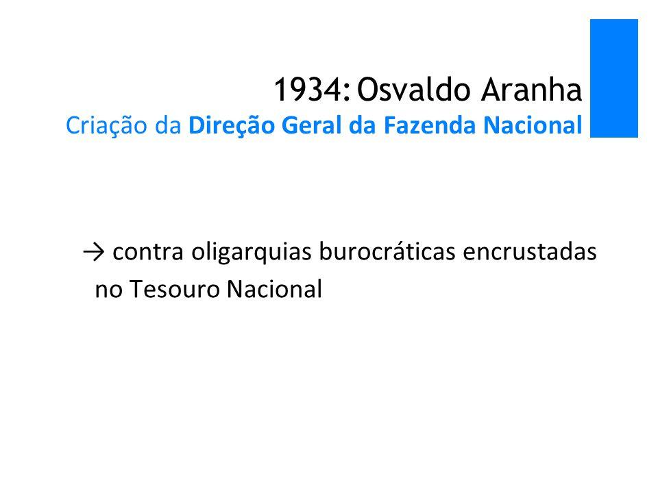 1934: Osvaldo Aranha Criação da Direção Geral da Fazenda Nacional → contra oligarquias burocráticas encrustadas no Tesouro Nacional