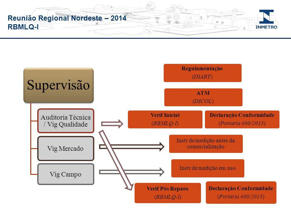 Reunião Regional Nordeste – 2014 RBMLQ-I Regulamentação (DIART) ATM (DICOL) Verif Inicial (RBMLQ-I) Declaração Conformidade (Portaria 400/2013) Instr