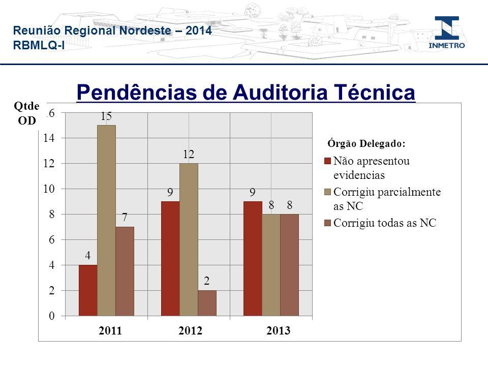 Reunião Regional Nordeste – 2014 RBMLQ-I Pendências de Auditoria Técnica Qtde NC