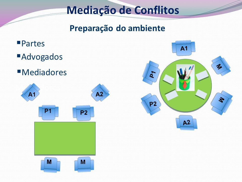  Advogados  Mediadores Mediadores M M  Partes P2 P1 A2 A1 Mediação de Conflitos Preparação do ambiente M M P2 P1 A1 A2
