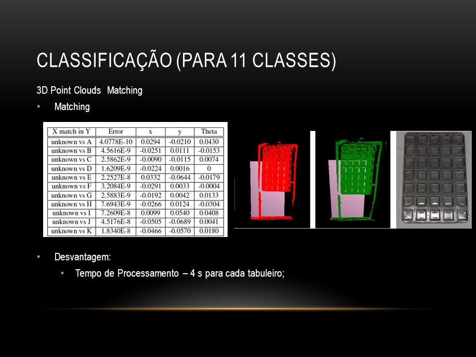 CLASSIFICAÇÃO (PARA 11 CLASSES) 3D Point Clouds Matching Matching Desvantagem: Tempo de Processamento – 4 s para cada tabuleiro;