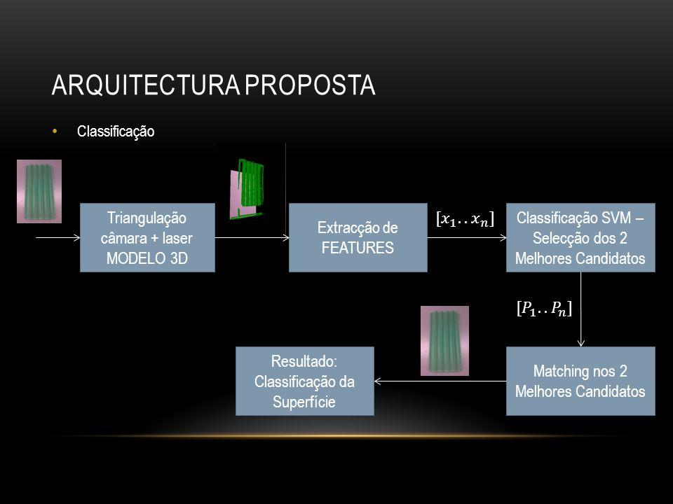 ARQUITECTURA PROPOSTA Classificação Triangulação câmara + laser MODELO 3D Extracção de FEATURES Classificação SVM – Selecção dos 2 Melhores Candidatos Matching nos 2 Melhores Candidatos Resultado: Classificação da Superfície