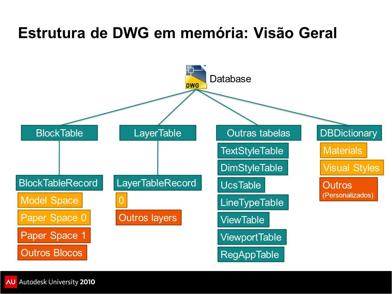 Estrutura de DWG em memória: Visão Geral Database BlockTableLayerTableOutras tabelas Model Space Paper Space 0 BlockTableRecord Outros Blocos 0 LayerT