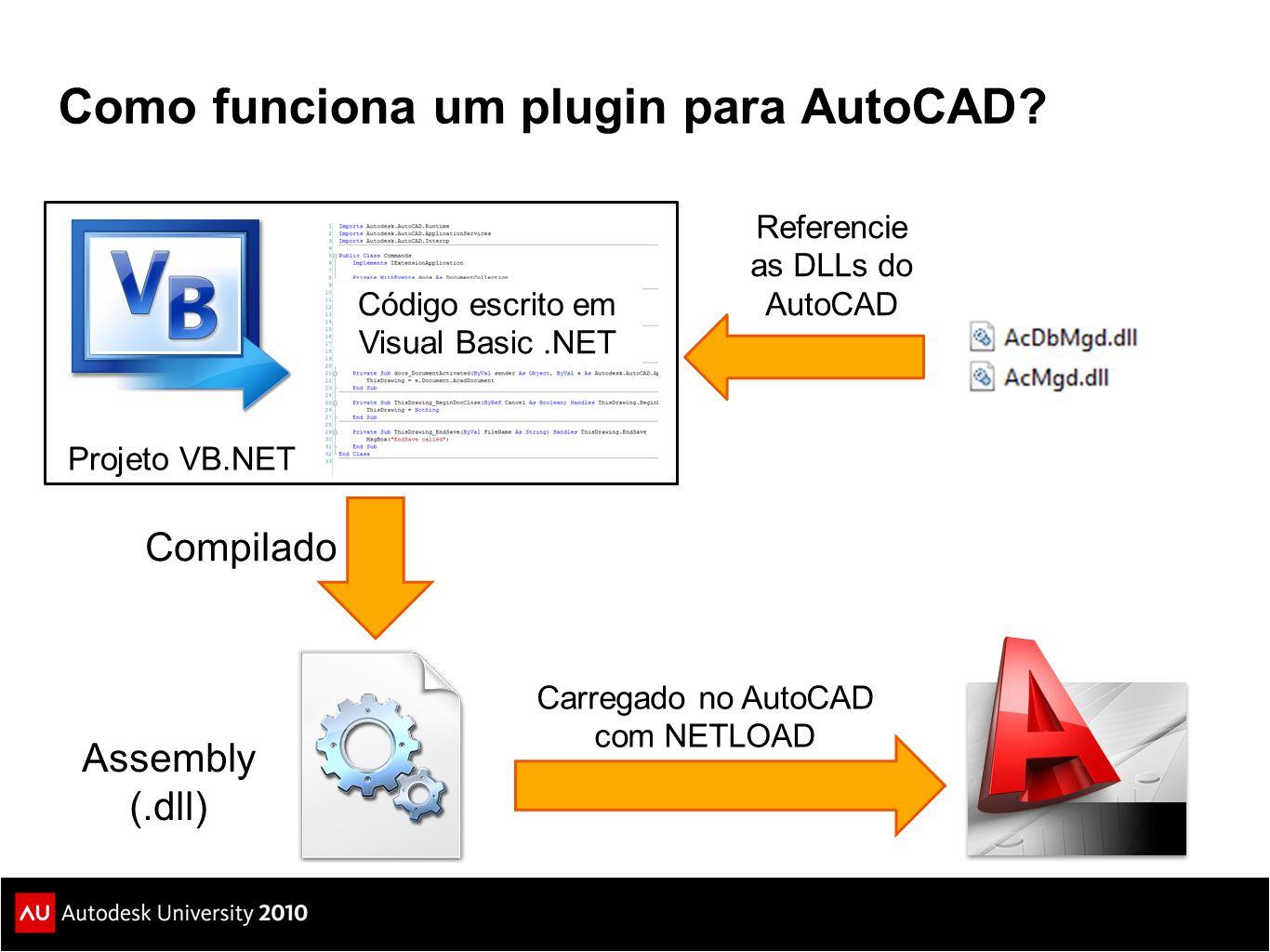Como funciona um plugin para AutoCAD? Assembly (.dll) Compilado Código escrito em Visual Basic.NET Carregado no AutoCAD com NETLOAD Referencie as DLLs