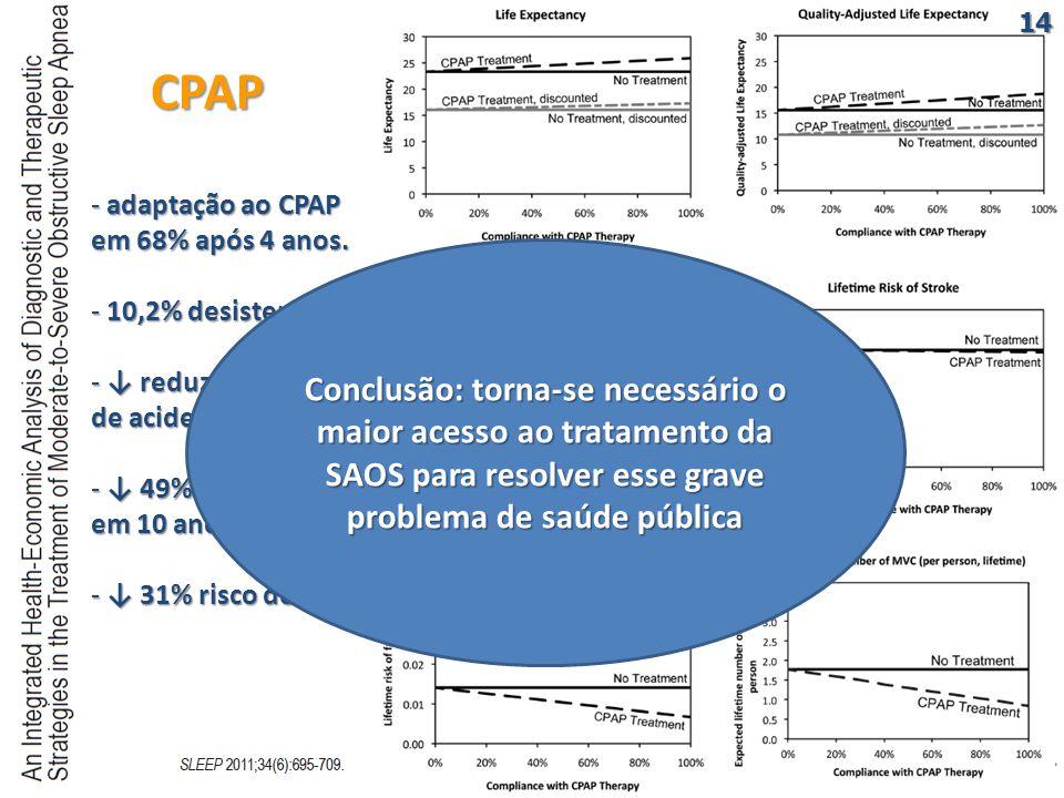 CPAP CPAP - adaptação ao CPAP em 68% após 4 anos. - 10,2% desistem.