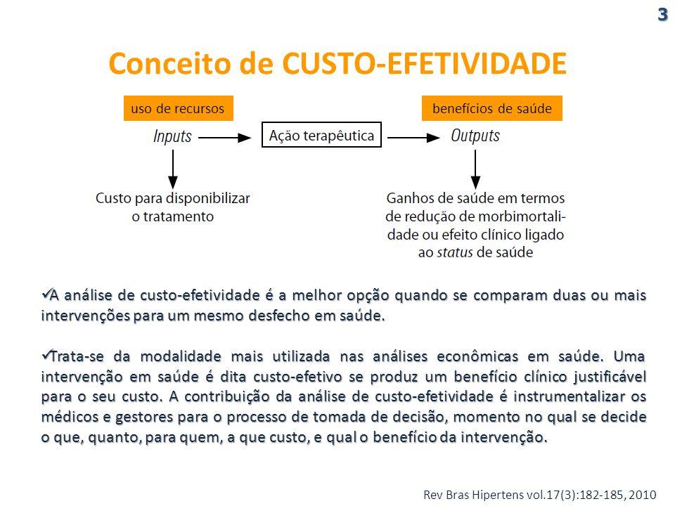 Conceito de CUSTO-EFETIVIDADE A análise de custo-efetividade é a melhor opção quando se comparam duas ou mais intervenções para um mesmo desfecho em saúde.