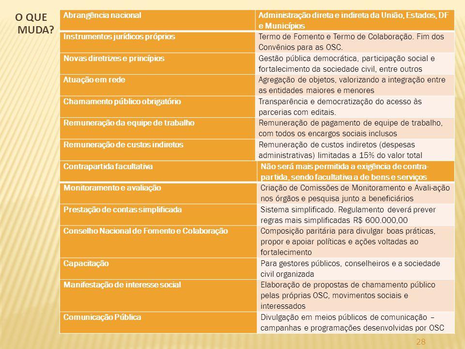 28 Abrangência nacional Administração direta e indireta da União, Estados, DF e Municípios Instrumentos jurídicos próprios Termo de Fomento e Termo de