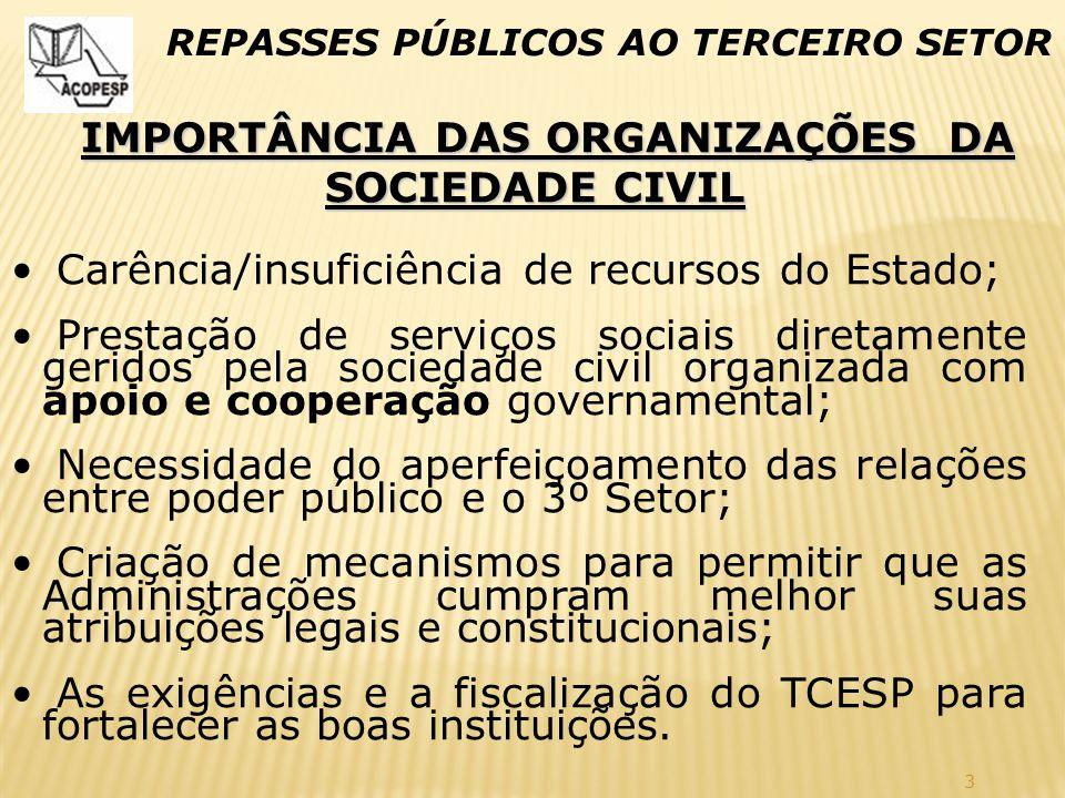 3 REPASSES PÚBLICOS AO TERCEIRO SETOR IMPORTÂNCIA DAS ORGANIZAÇÕES DA SOCIEDADE CIVIL Carência/insuficiência de recursos do Estado; Prestação de servi